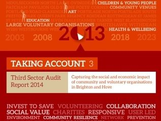Previous Taking Account reports